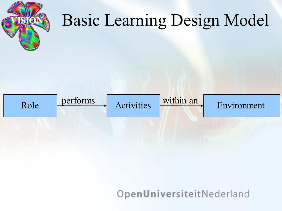 VISION Basic Learning Design Model EnvironmentActivitiesRole performswithin an