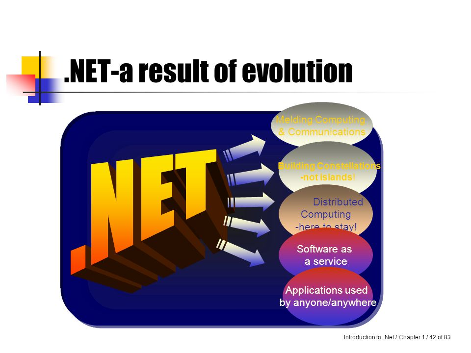 Introduction to.Net / Chapter 1 / 41 of 83 Microsoft's.NET Microsoft's.NET is said to fuel the next generation of computing, accelerate the next generation of the Internet, and ease the next generation of application development.