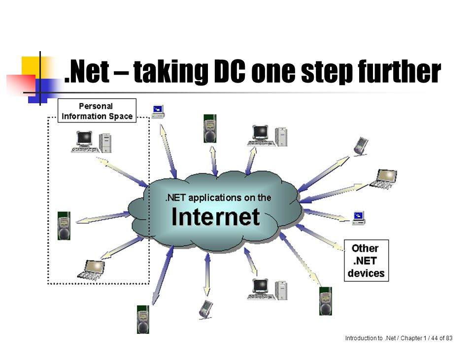 Introduction to.Net / Chapter 1 / 43 of 83 Microsoft's.NET It can be said that.NET is a whole new centered around the Internet.