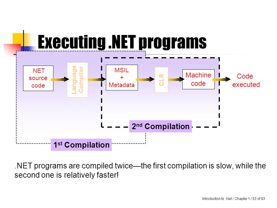 Introduction to.Net / Chapter 1 / 52 of 83 Executing.NET programs Hence, it can be noted that a piece of source code in a.NET language is compiled twice.