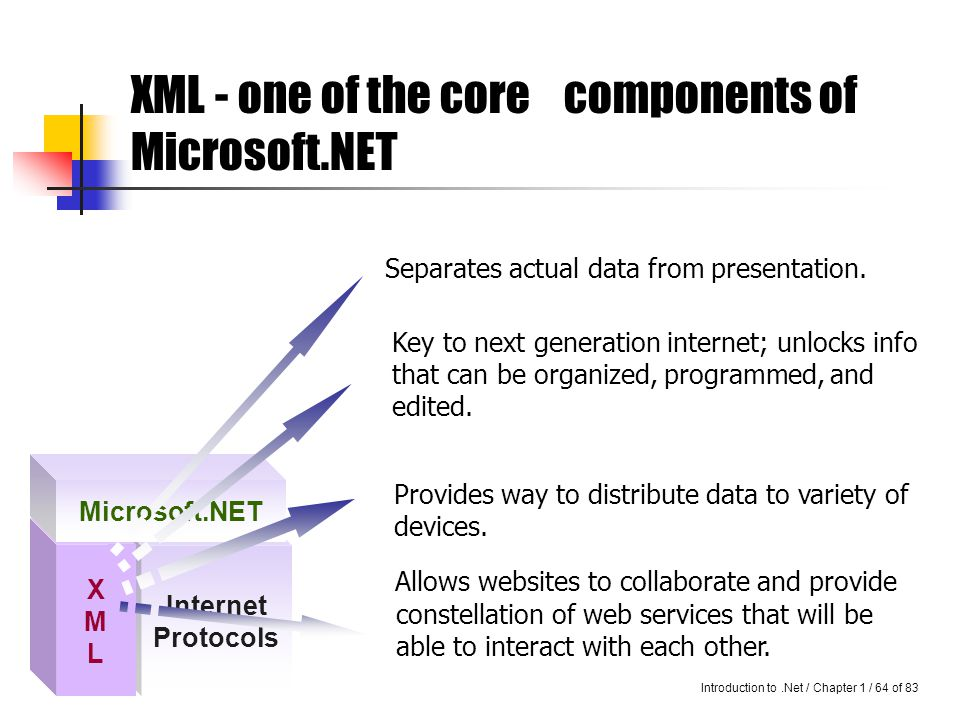 Introduction to.Net / Chapter 1 / 63 of 83 Cont… As we already know, the Internet brings together a variety of computing devices.
