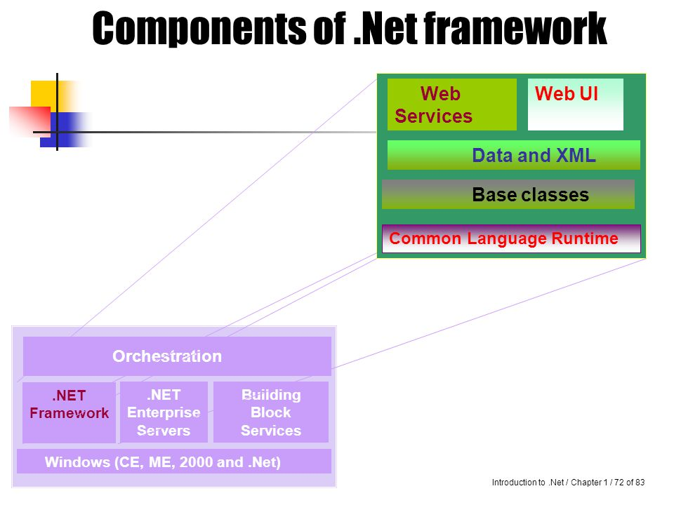 Introduction to.Net / Chapter 1 / 71 of 83.NET Framework Consists of :- CLR Base classes Data & XML Web service Web user interface