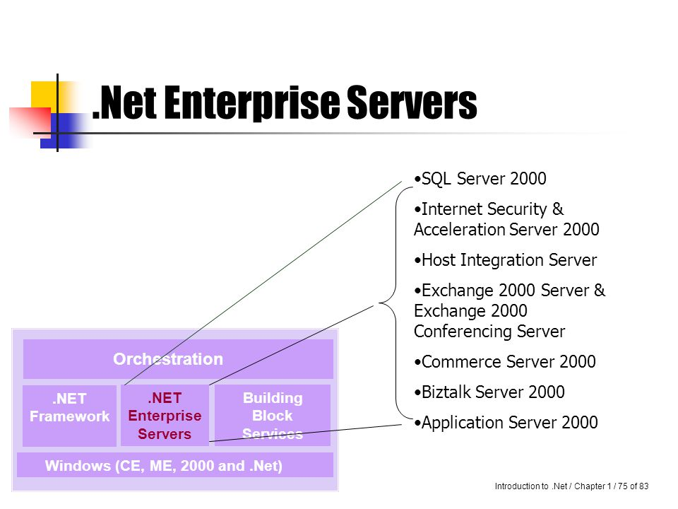 Introduction to.Net / Chapter 1 / 74 of 83 Cont… A web service is an application delivered as a service that can be integrated with another application across the Internet.