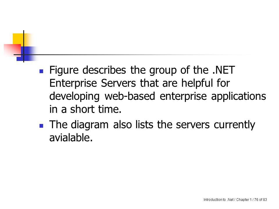 Introduction to.Net / Chapter 1 / 75 of 83.Net Enterprise Servers Orchestration.NET Framework.NET Enterprise Servers Building Block Services Windows (