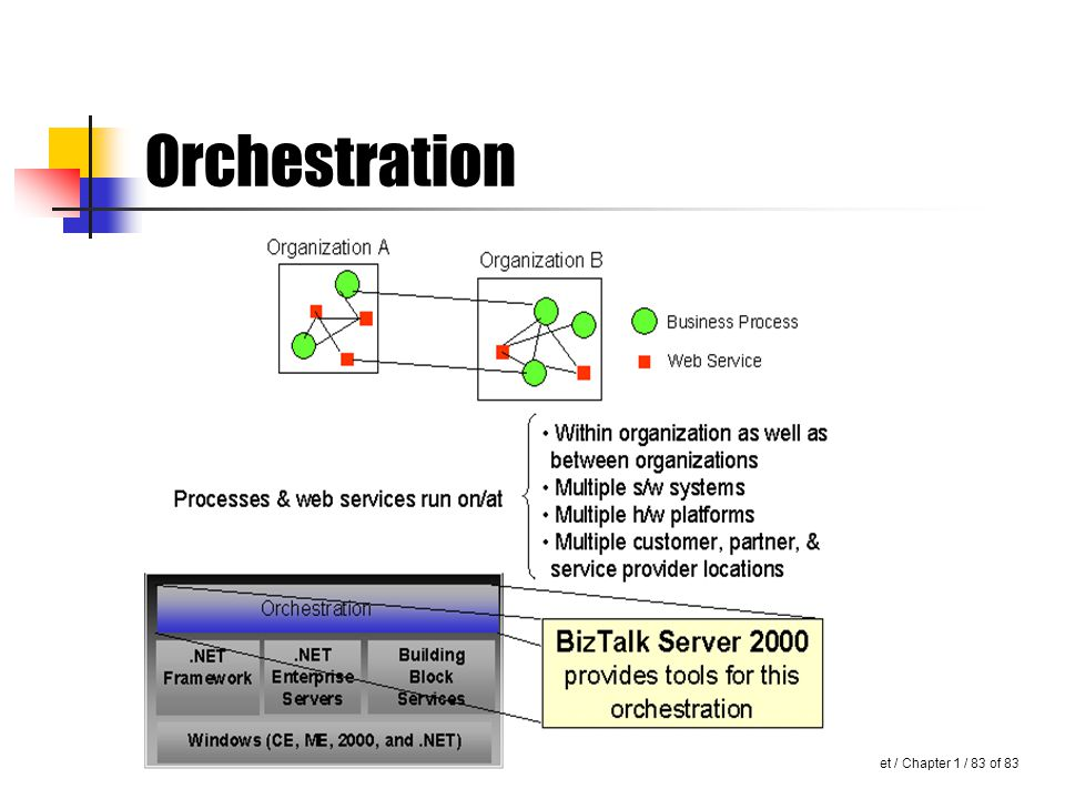 Introduction to.Net / Chapter 1 / 82 of 83 Cont… Thus, there is a need for orchestration that will help applications share these processes.