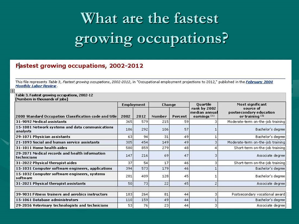 What are the fastest growing occupations