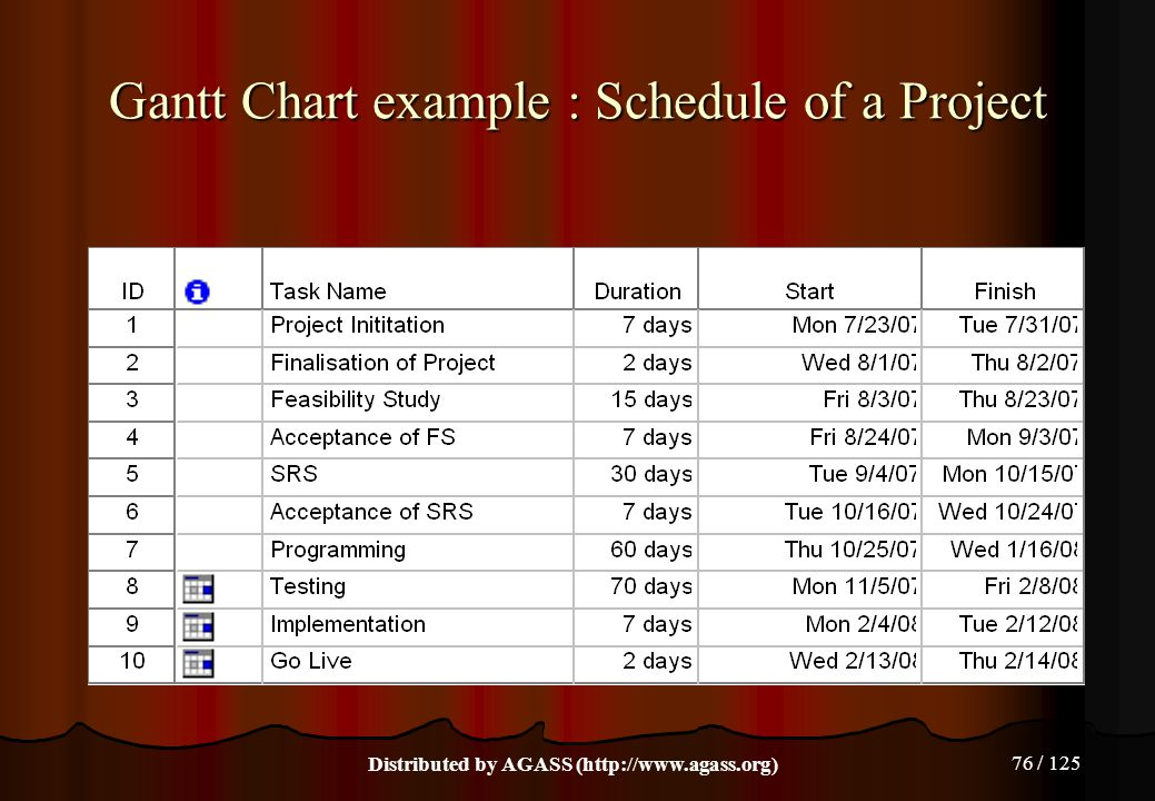 76 / 125 Gantt Chart example : Schedule of a Project Distributed by AGASS (http://www.agass.org)