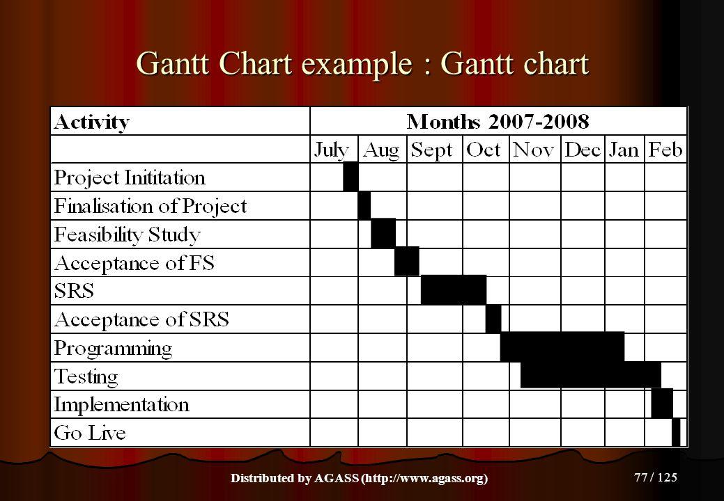 77 / 125 Gantt Chart example : Gantt chart Distributed by AGASS (http://www.agass.org)