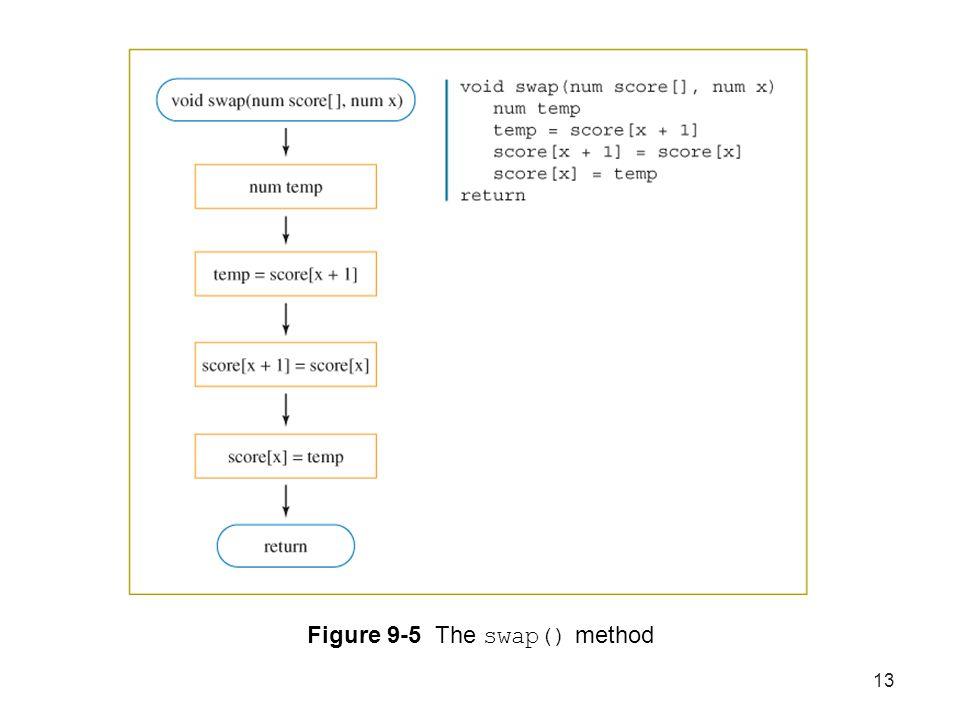 13 Figure 9-5 The swap() method