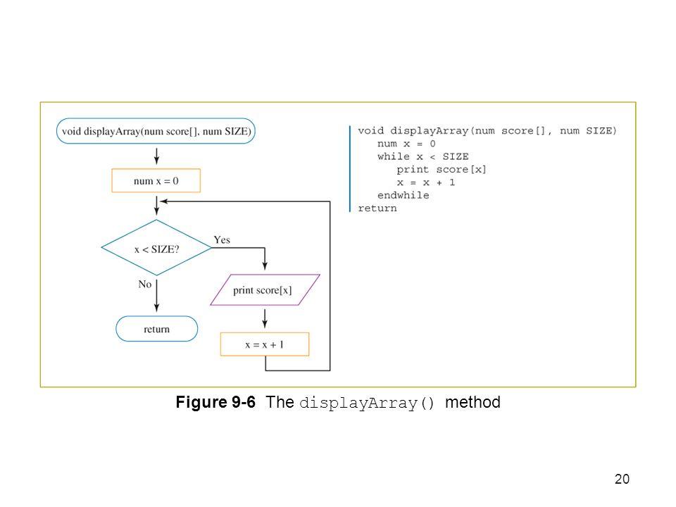 20 Figure 9-6 The displayArray() method