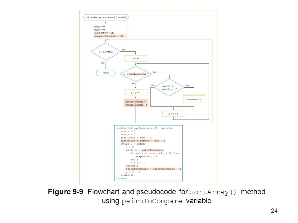 24 Figure 9-9 Flowchart and pseudocode for sortArray() method using pairsToCompare variable