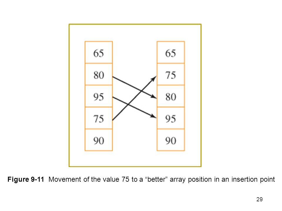 29 Figure 9-11 Movement of the value 75 to a better array position in an insertion point