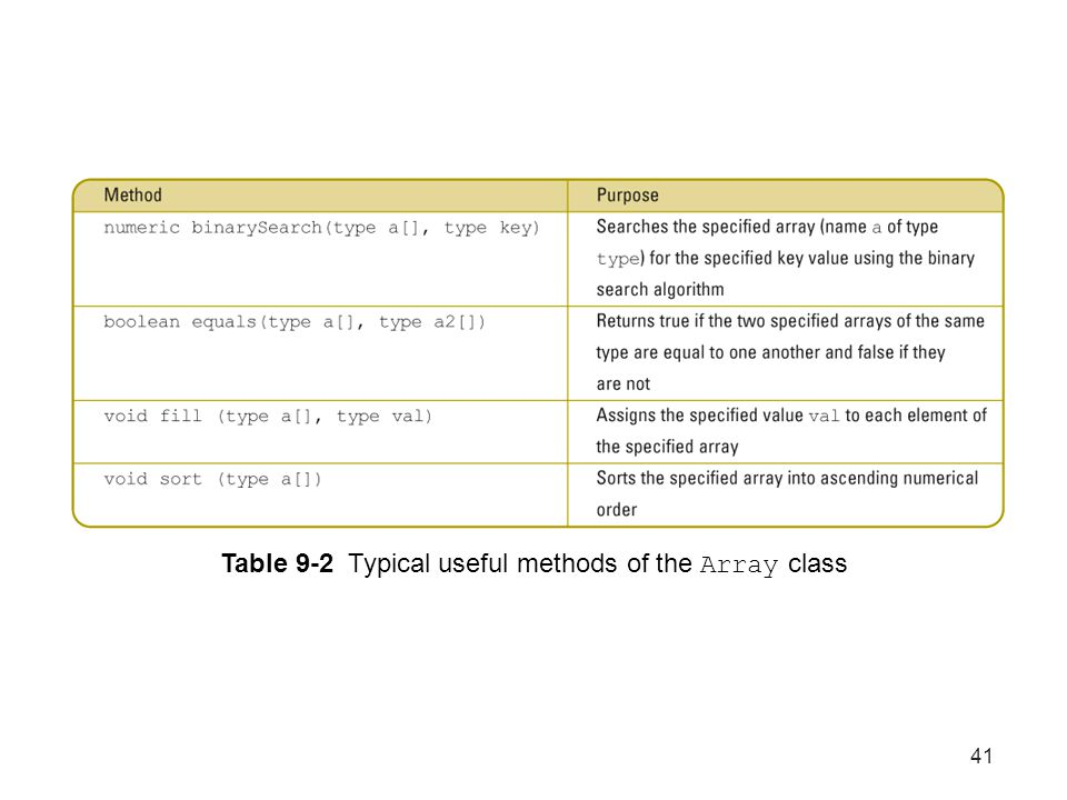41 Table 9-2 Typical useful methods of the Array class