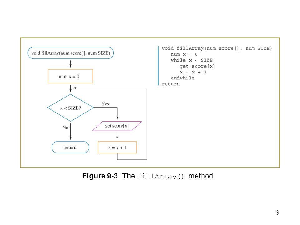 9 Figure 9-3 The fillArray() method