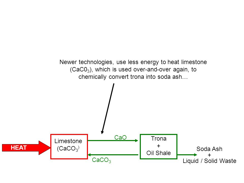 HEAT Trona + Oil Shale Soda Ash + Liquid / Solid Waste Limestone (CaCO 3 ) CaO CaCO 3 Newer technologies, use less energy to heat limestone (CaC0 3 ), which is used over-and-over again, to chemically convert trona into soda ash…