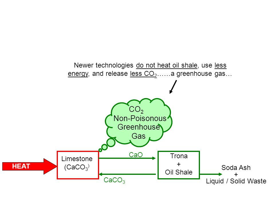 HEAT Trona + Oil Shale Soda Ash + Liquid / Solid Waste Limestone (CaCO 3 ) CaO CaCO 3 Newer technologies do not heat oil shale, use less energy, and release less CO 2 ……a greenhouse gas… CO 2 Non-Poisonous Greenhouse Gas