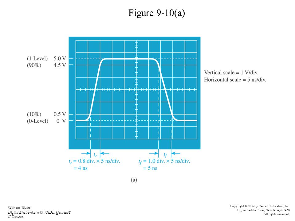 Figure 9-10(a) William Kleitz Digital Electronics with VHDL, Quartus® II Version Copyright ©2006 by Pearson Education, Inc. Upper Saddle River, New Je