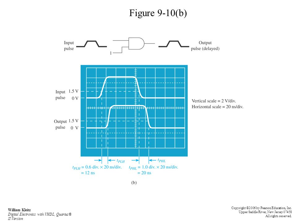 Figure 9-10(b) William Kleitz Digital Electronics with VHDL, Quartus® II Version Copyright ©2006 by Pearson Education, Inc. Upper Saddle River, New Je