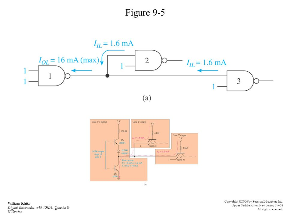 Figure 9-5 William Kleitz Digital Electronics with VHDL, Quartus® II Version Copyright ©2006 by Pearson Education, Inc. Upper Saddle River, New Jersey