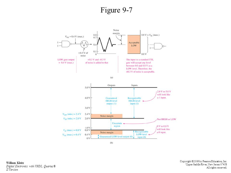 Figure 9-7 William Kleitz Digital Electronics with VHDL, Quartus® II Version Copyright ©2006 by Pearson Education, Inc. Upper Saddle River, New Jersey