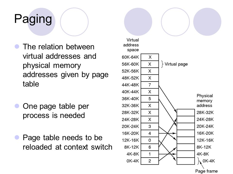 The relation between virtual addresses and physical memory addresses given by page table One page table per process is needed Page table needs to be r