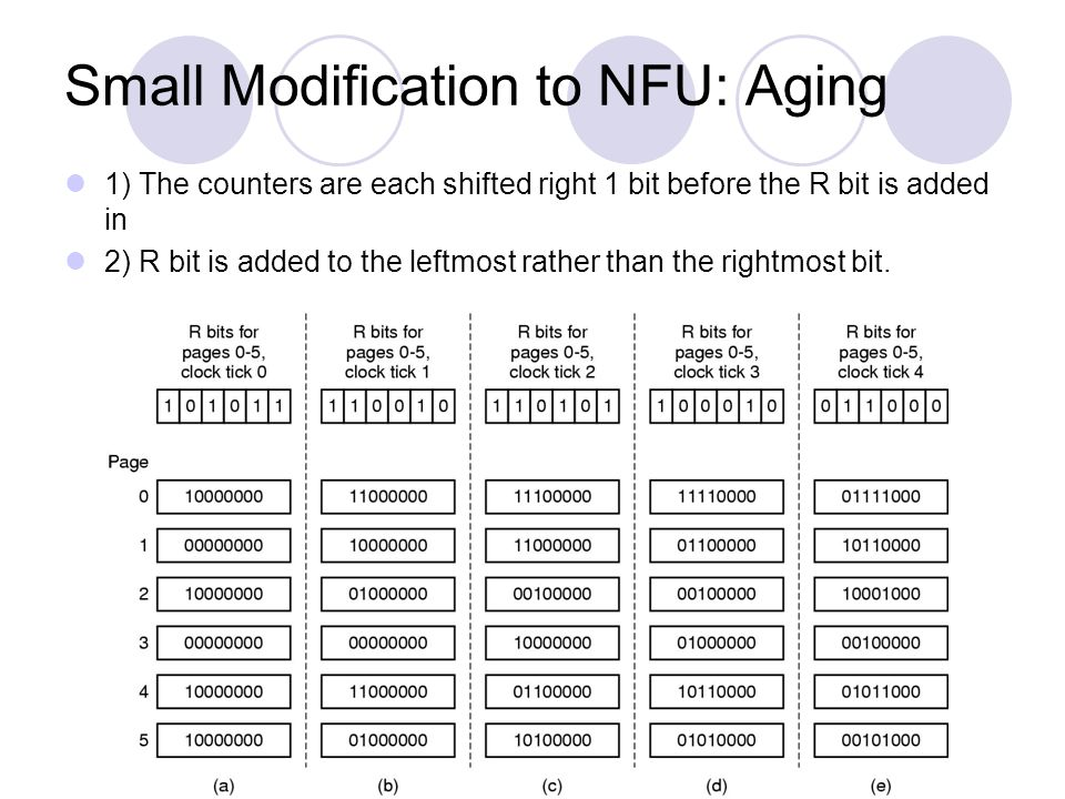 Small Modification to NFU: Aging 1) The counters are each shifted right 1 bit before the R bit is added in 2) R bit is added to the leftmost rather th