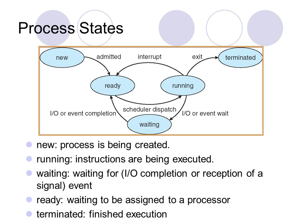 Process States new: process is being created. running: instructions are being executed. waiting: waiting for (I/O completion or reception of a signal)