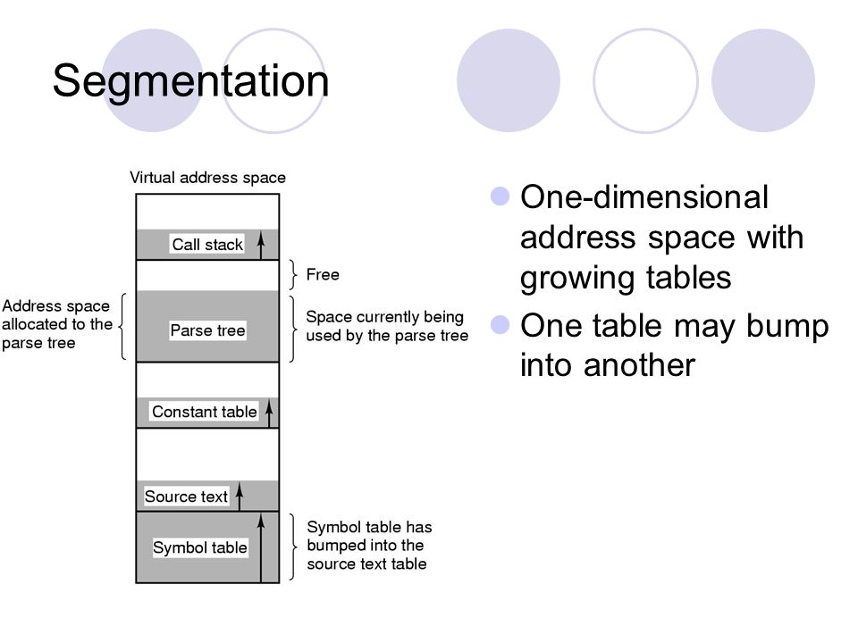 Segmentation One-dimensional address space with growing tables One table may bump into another