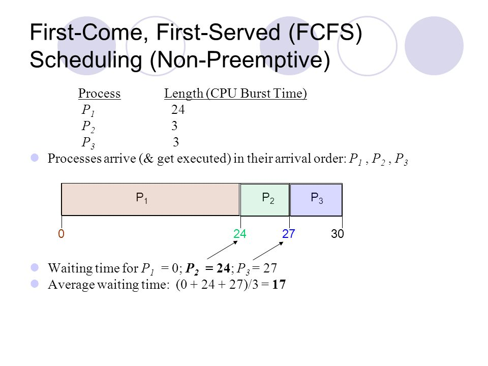 First-Come, First-Served (FCFS) Scheduling (Non-Preemptive) Process Length (CPU Burst Time) P 1 24 P 2 3 P 3 3 Processes arrive (& get executed) in th