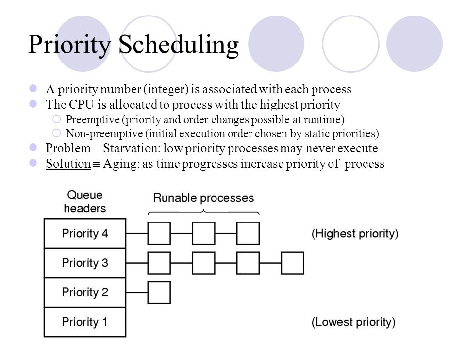 Priority Scheduling A priority number (integer) is associated with each process The CPU is allocated to process with the highest priority  Preemptive
