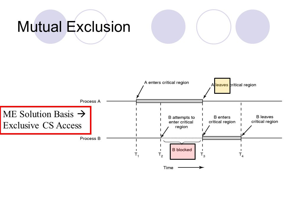 Mutual Exclusion ME Solution Basis  Exclusive CS Access