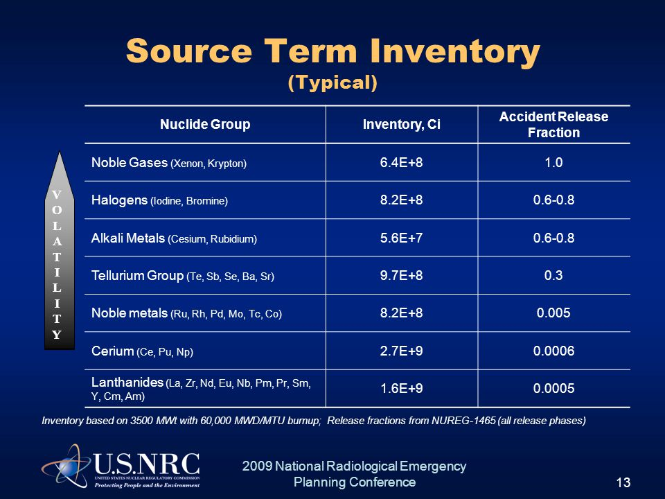 13 2009 National Radiological Emergency Planning Conference Source Term Inventory (Typical) V O L A TI LI T Y Nuclide GroupInventory, Ci Accident Release Fraction Noble Gases (Xenon, Krypton) 6.4E+81.0 Halogens (Iodine, Bromine) 8.2E+80.6-0.8 Alkali Metals (Cesium, Rubidium) 5.6E+70.6-0.8 Tellurium Group (Te, Sb, Se, Ba, Sr) 9.7E+80.3 Noble metals (Ru, Rh, Pd, Mo, Tc, Co) 8.2E+80.005 Cerium (Ce, Pu, Np) 2.7E+90.0006 Lanthanides (La, Zr, Nd, Eu, Nb, Pm, Pr, Sm, Y, Cm, Am) 1.6E+90.0005 Inventory based on 3500 MWt with 60,000 MWD/MTU burnup; Release fractions from NUREG-1465 (all release phases) VOLATILITYVOLATILITY