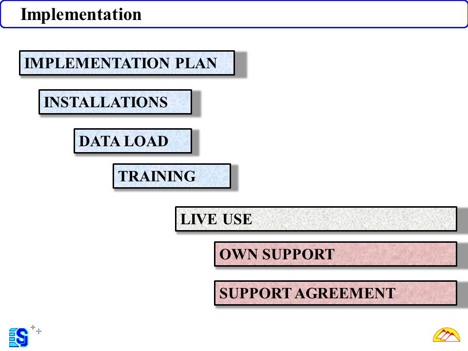 Implementation IMPLEMENTATION PLAN INSTALLATIONS DATA LOAD TRAINING LIVE USE OWN SUPPORT SUPPORT AGREEMENT