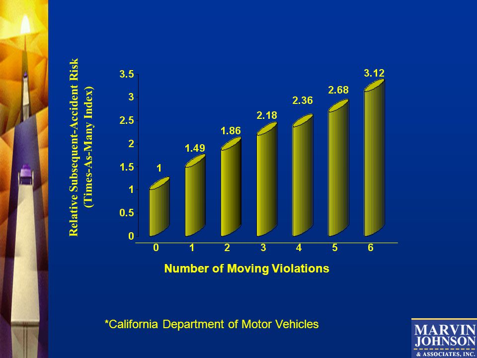 Relative Subsequent-Accident Risk (Times-As-Many Index) Number of Moving Violations *California Department of Motor Vehicles