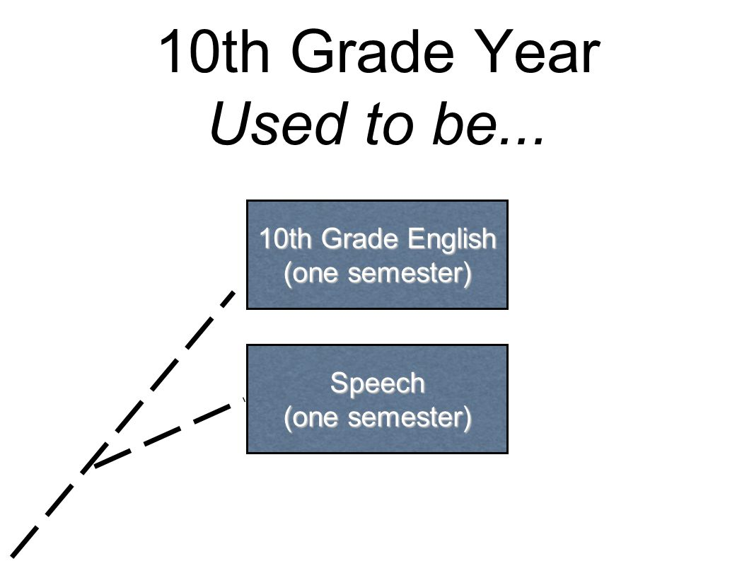 10th Grade Year Used to be... 10th Grade English (one semester) Speech