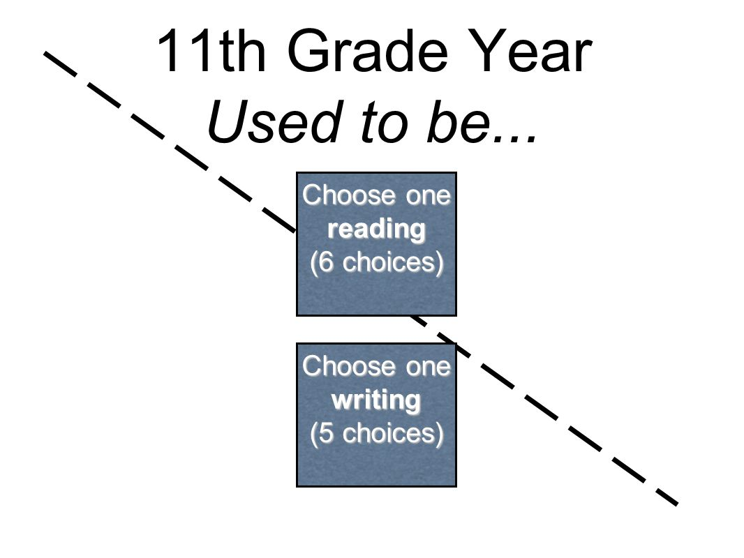 11th Grade Year Used to be... Choose one reading (6 choices) Choose one writing (5 choices)