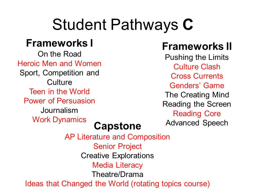 Student Pathways C Frameworks I On the Road Heroic Men and Women Sport, Competition and Culture Teen in the World Power of Persuasion Journalism Work Dynamics Frameworks II Pushing the Limits Culture Clash Cross Currents Genders' Game The Creating Mind Reading the Screen Reading Core Advanced Speech Capstone AP Literature and Composition Senior Project Creative Explorations Media Literacy Theatre/Drama Ideas that Changed the World (rotating topics course)