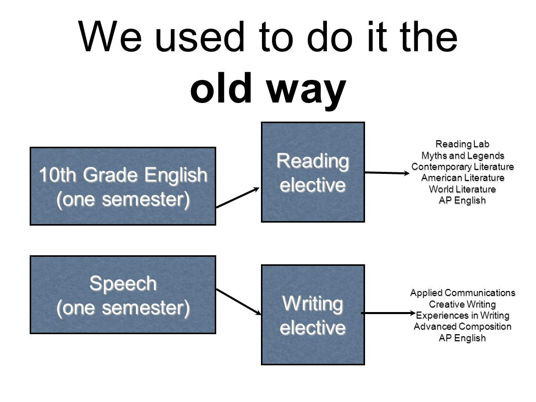 We used to do it the old way 10th Grade English (one semester) Speech Reading elective Writing elective Reading Lab Myths and Legends Contemporary Literature American Literature World Literature AP English Applied Communications Creative Writing Experiences in Writing Advanced Composition AP English