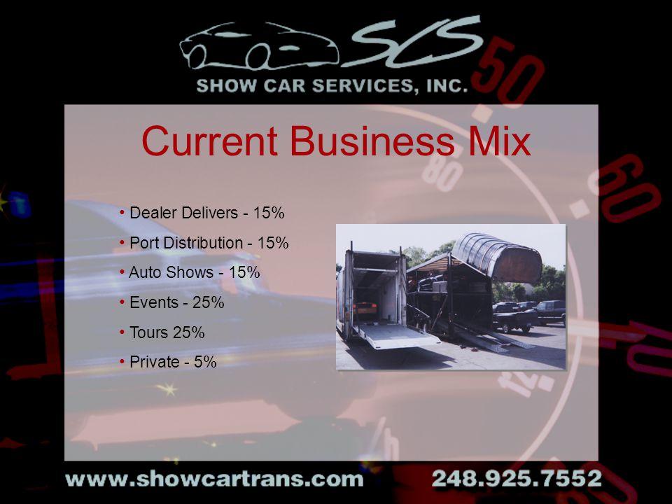 Dealer Delivers - 15% Port Distribution - 15% Auto Shows - 15% Events - 25% Tours 25% Private - 5% Current Business Mix