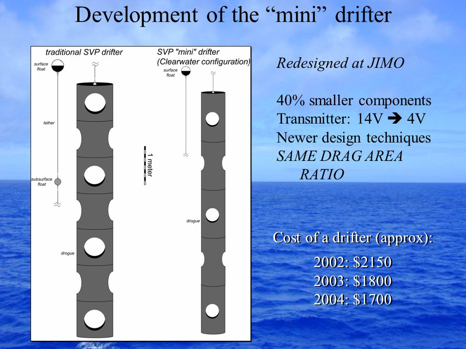 Development of the mini drifter Redesigned at JIMO 40% smaller components Transmitter: 14V  4V Newer design techniques SAME DRAG AREA RATIO Cost of a drifter (approx): 2002: $2150 2003: $1800 2004: $1700 Cost of a drifter (approx): 2002: $2150 2003: $1800 2004: $1700