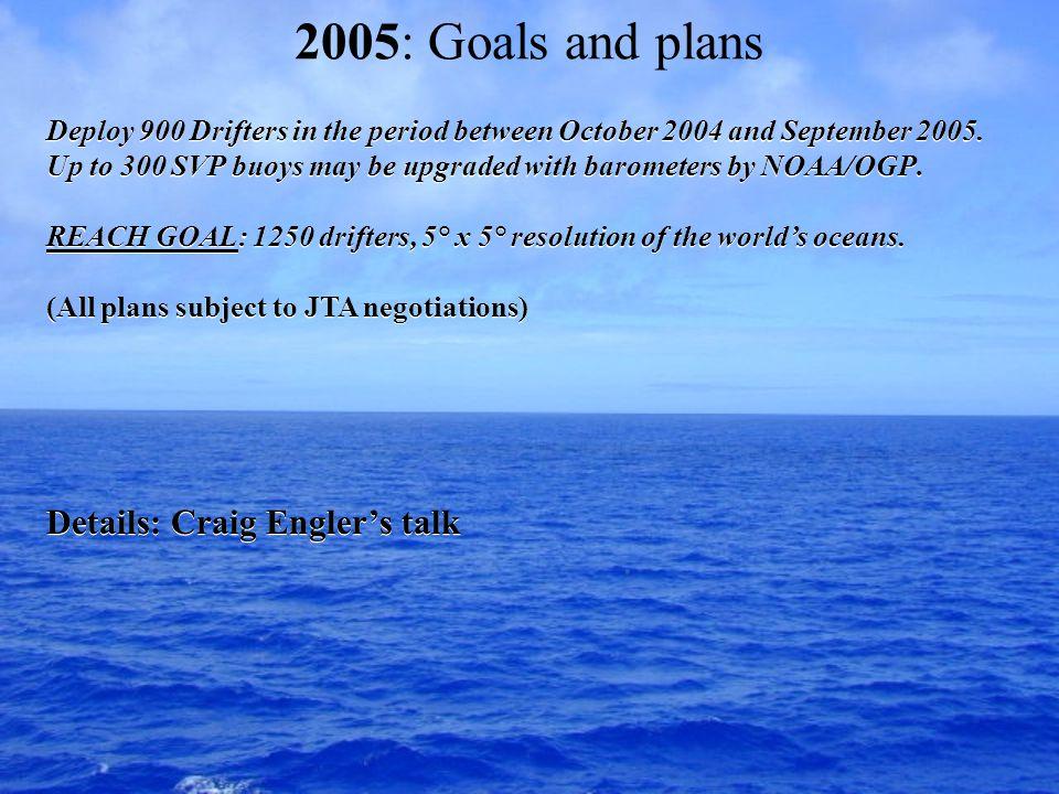 Other 2004 GDP Activities Scientific achievements, Technical developments.