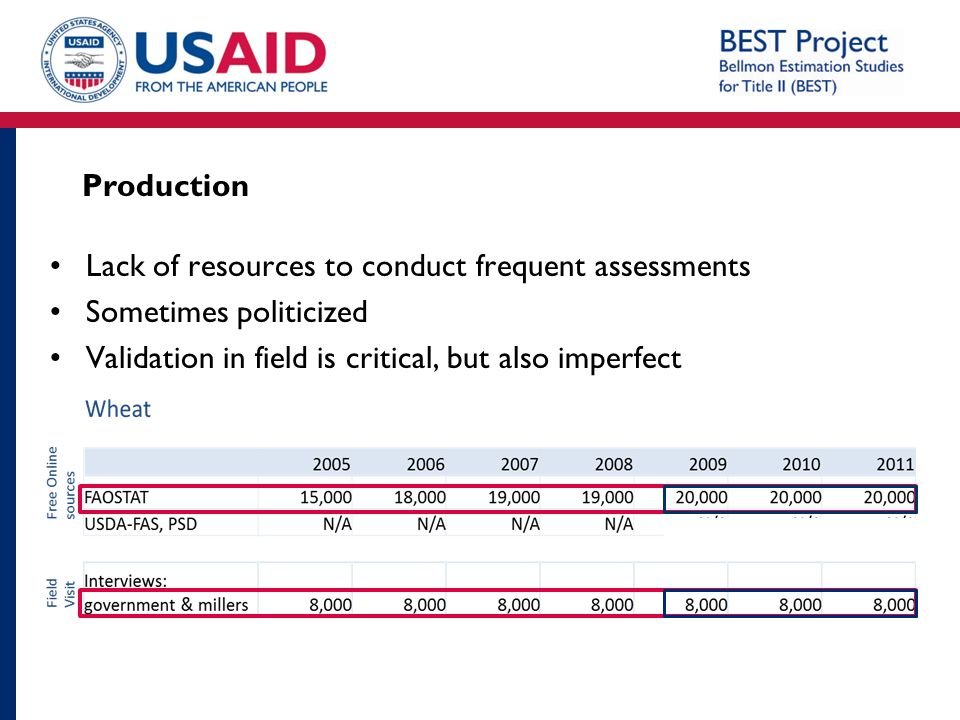 Production Lack of resources to conduct frequent assessments Sometimes politicized Validation in field is critical, but also imperfect