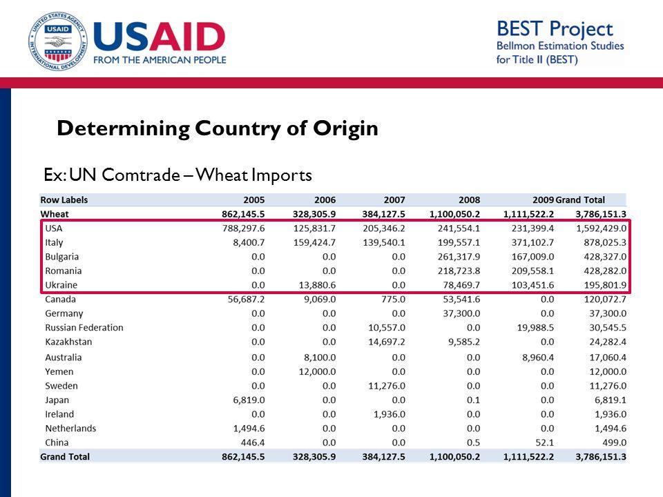 Determining Country of Origin Ex: UN Comtrade – Wheat Imports