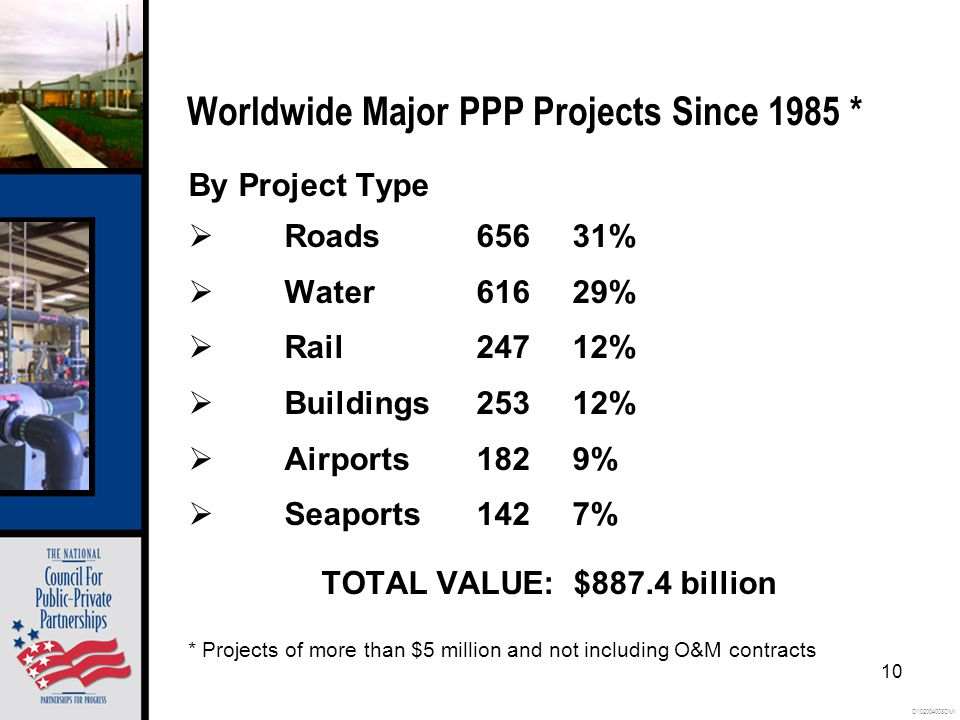 O102004008OMI 10 Worldwide Major PPP Projects Since 1985 * By Project Type  Roads65631%  Water61629%  Rail24712%  Buildings25312%  Airports1829%  Seaports1427% TOTAL VALUE: $887.4 billion * Projects of more than $5 million and not including O&M contracts