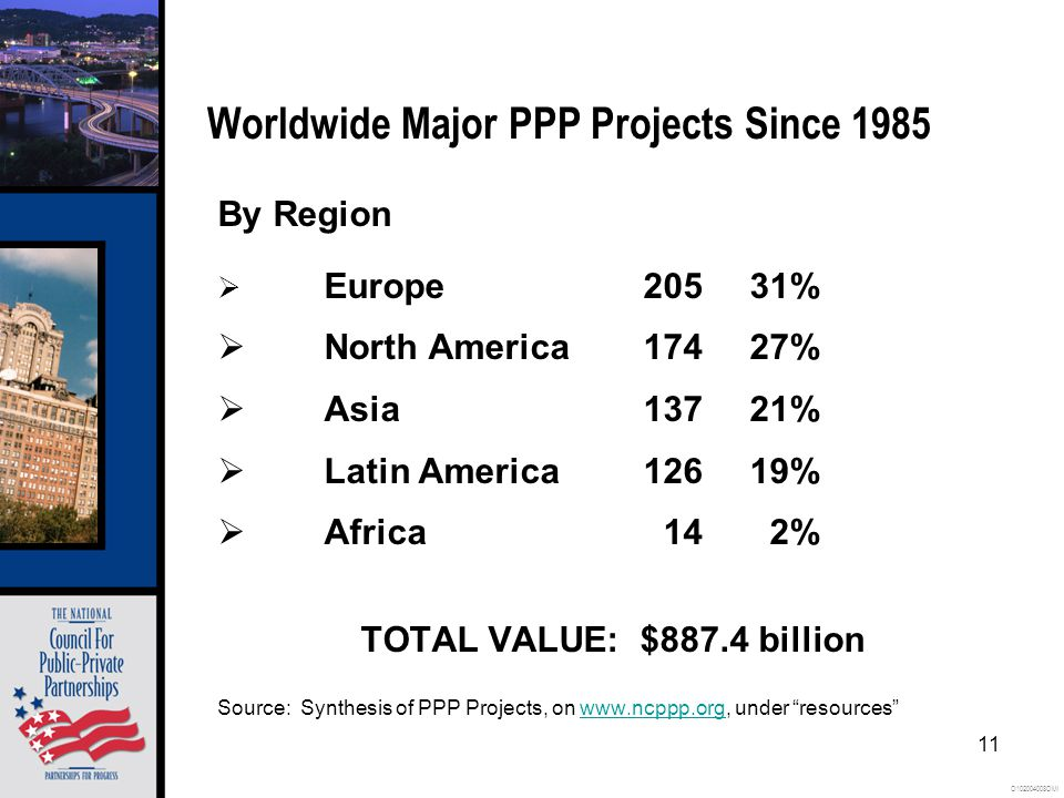 O102004008OMI 11 Worldwide Major PPP Projects Since 1985 By Region  Europe20531%  North America17427%  Asia13721%  Latin America12619%  Africa 14 2% TOTAL VALUE: $887.4 billion Source: Synthesis of PPP Projects, on www.ncppp.org, under resources www.ncppp.org