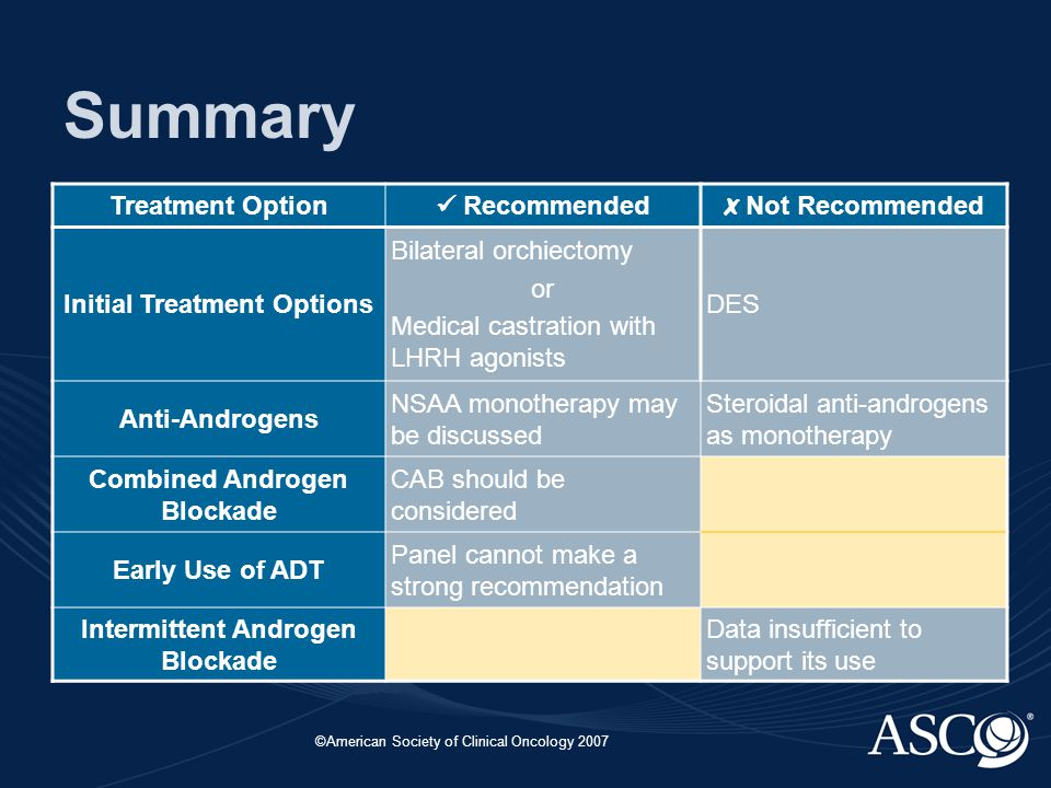 ©American Society of Clinical Oncology 2007 Summary Treatment Option Recommended ✗ Not Recommended Initial Treatment Options Bilateral orchiectomy or Medical castration with LHRH agonists DES Anti-Androgens NSAA monotherapy may be discussed Steroidal anti-androgens as monotherapy Combined Androgen Blockade CAB should be considered Early Use of ADT Panel cannot make a strong recommendation Intermittent Androgen Blockade Data insufficient to support its use