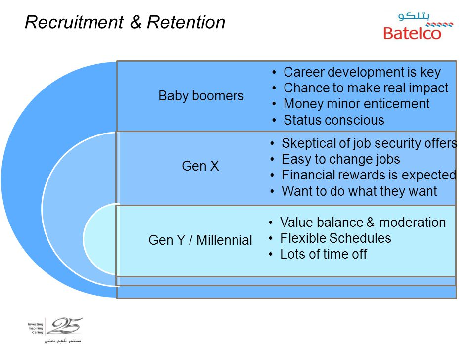 Recruitment & Retention Baby boomers Gen X Gen Y / Millennial Career development is key Chance to make real impact Money minor enticement Status consc