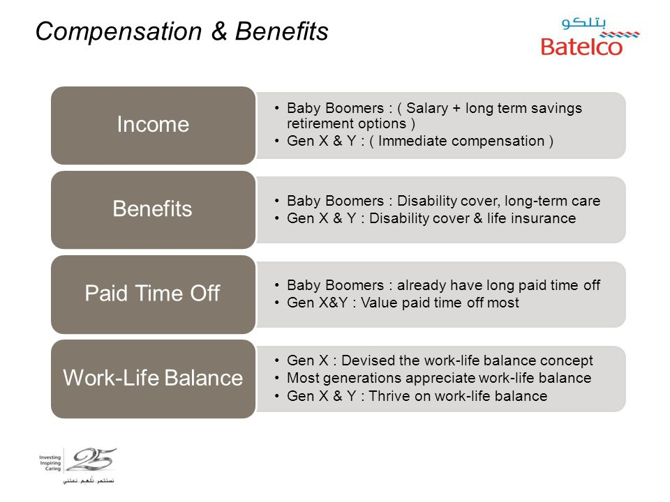 Compensation & Benefits Baby Boomers : ( Salary + long term savings retirement options ) Gen X & Y : ( Immediate compensation ) Income Baby Boomers :