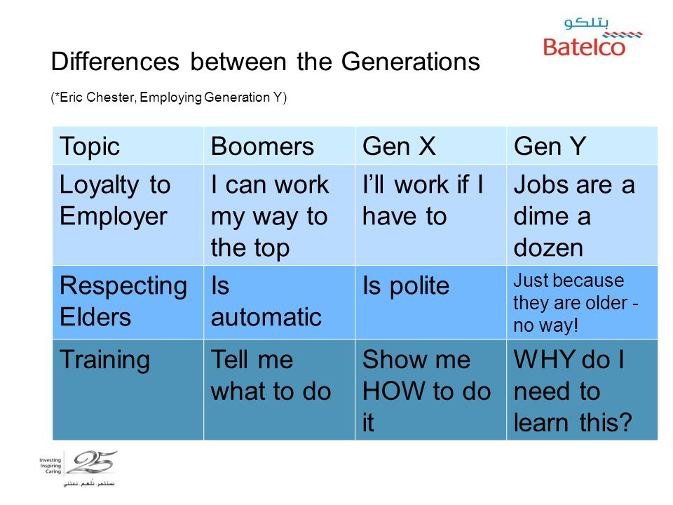 5/2/2015 16 Differences between the Generations (*Eric Chester, Employing Generation Y) TopicBoomersGen XGen Y Loyalty to Employer I can work my way t
