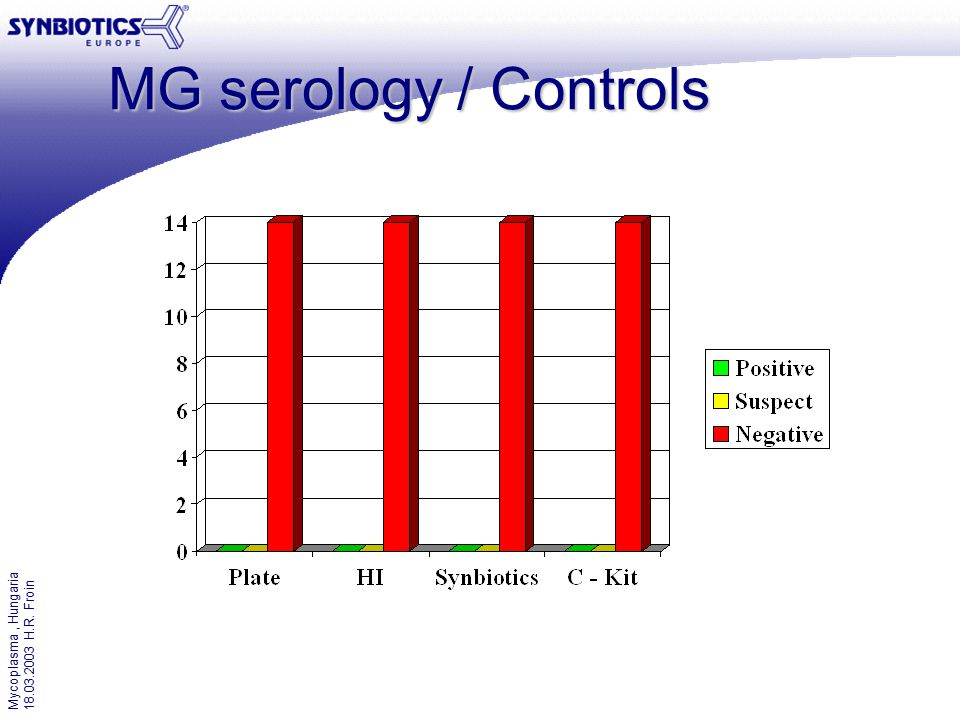 Mycoplasma, Hungaria 18.03.2003 H.R. Froin MG serology / Controls